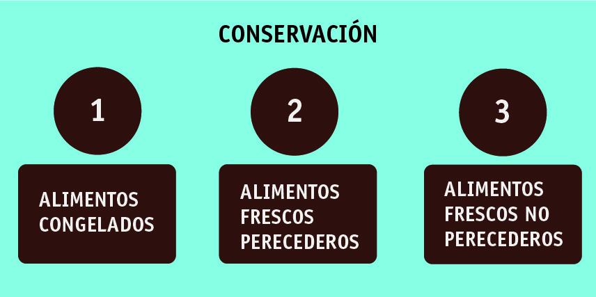 Conservacion_orden