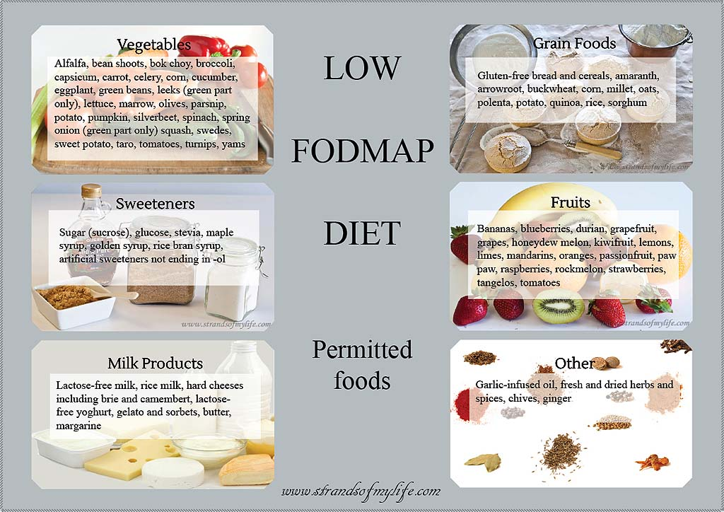 FODMAP-Chart
