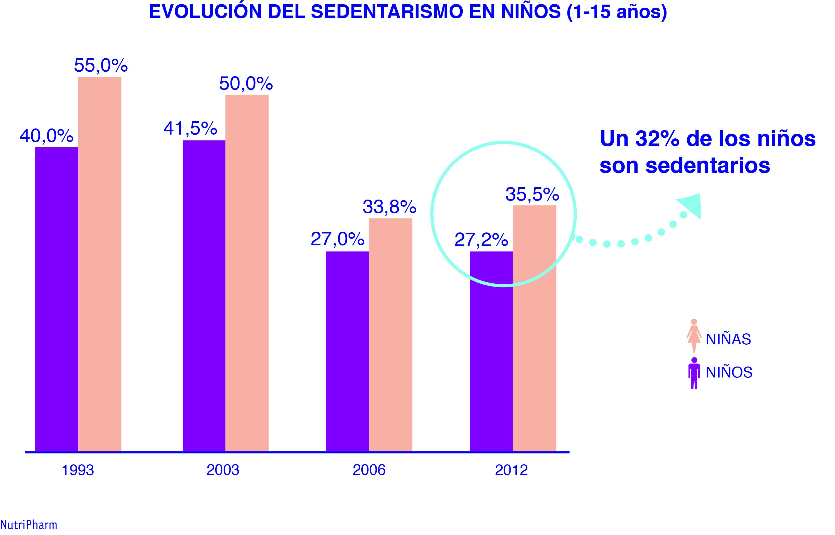 Grafica_ds_sedentarismo
