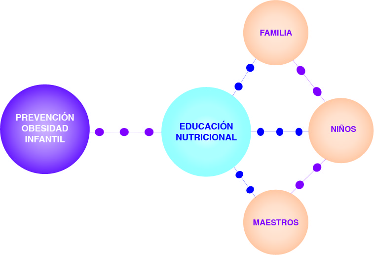 infog_educanut_mesa